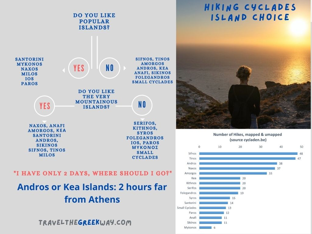 infographic how to choose best Greek island for hiking